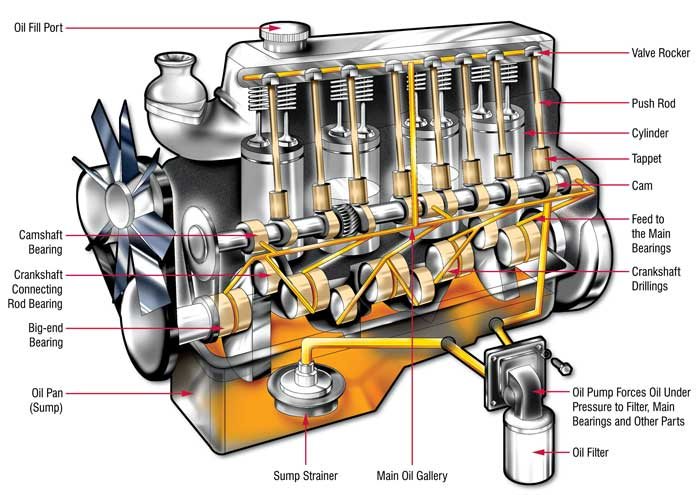 lubrication in engines Diesel engine lubrication systems the movement of various engine parts under high speed and load conditions creates the requirement for an engine lubrication system.
