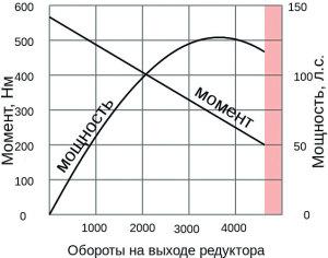 krutyashij-moment-dvigatelya