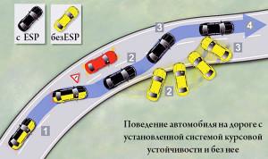sistema-kursovoj-ustojchivosti-esp