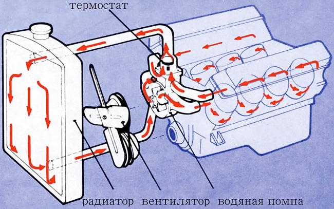 sistema-ohlazhdeniya