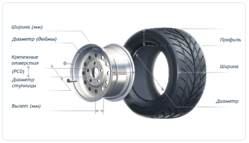 Как подобрать шины к дискам