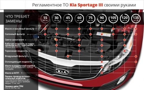 Регламент ТО на Kia Sportage 3